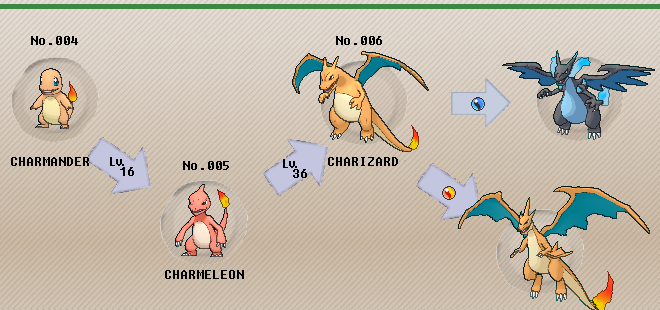 Image result for charizard level