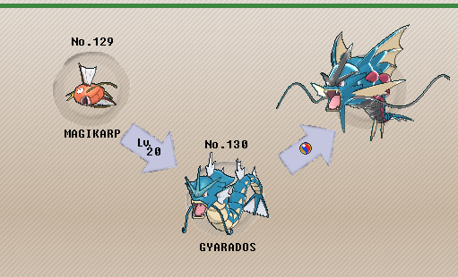 Pokémon of the Week - Gyarados